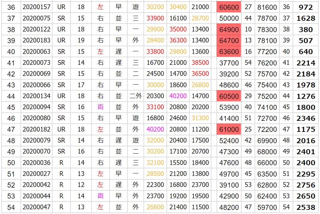 長打+ミート+走力 ランキング3