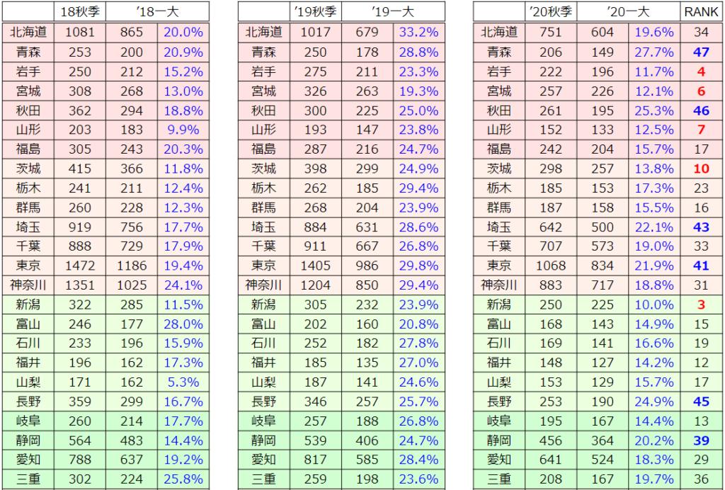 過去3年の秋から一大への参加校数比較