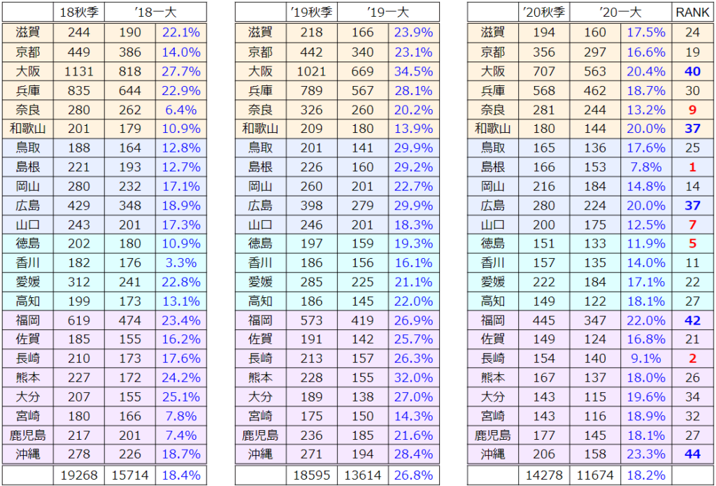 過去3年の秋から一大への参加校数比較2