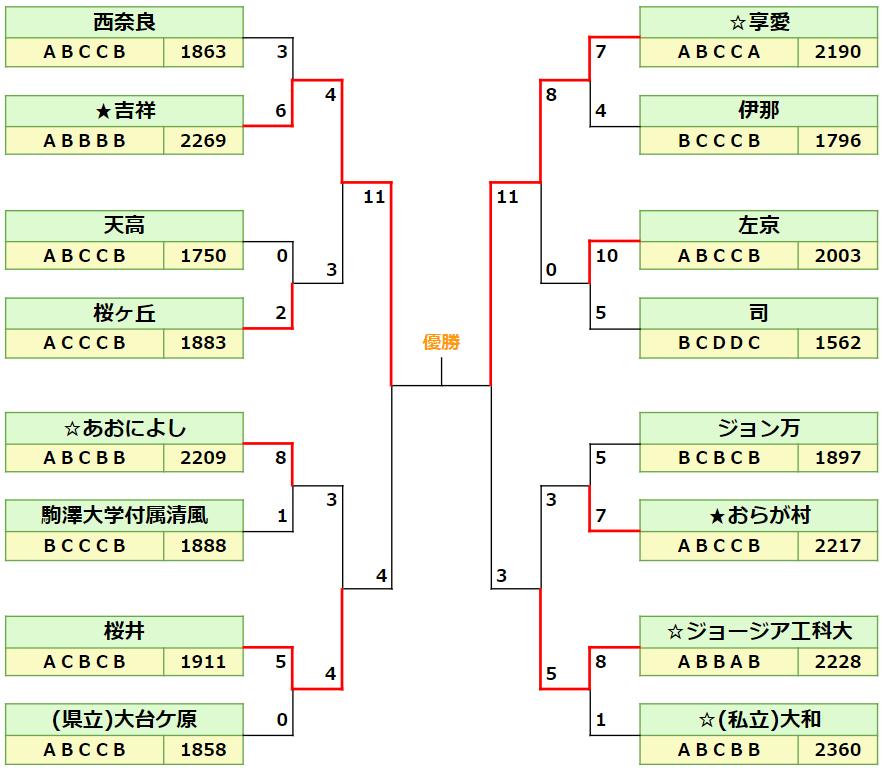 2020奈良一大ベスト16