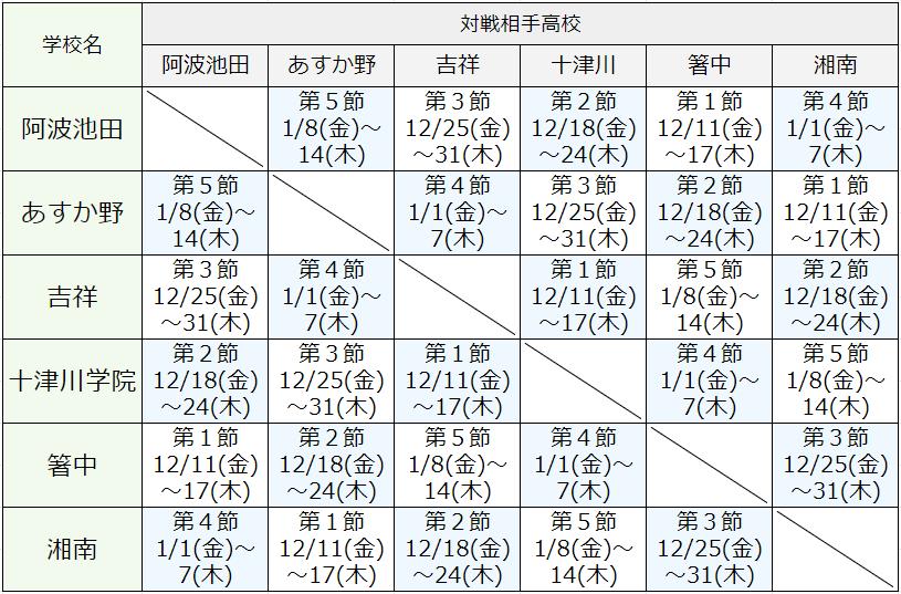 GroupA対戦表