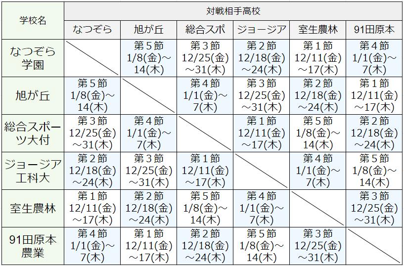 GroupB対戦表