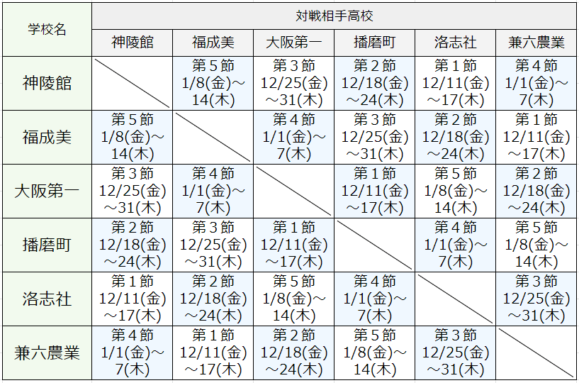GroupC対戦表