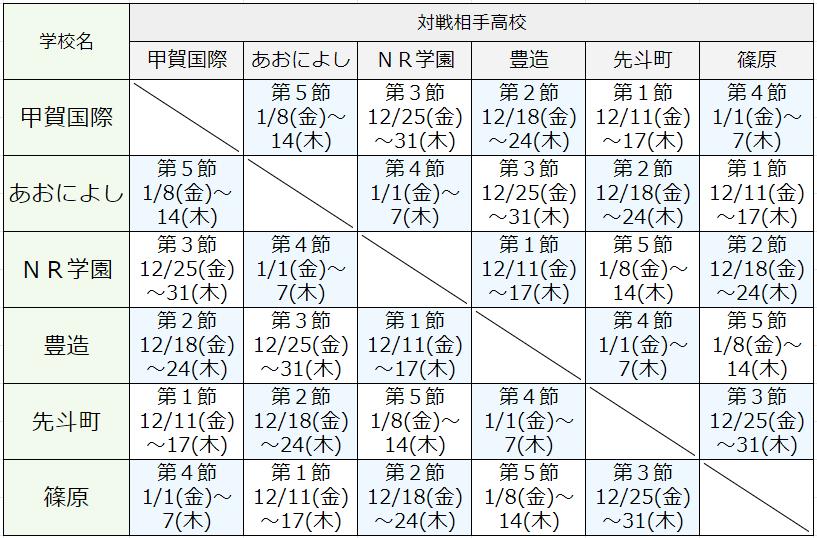 GroupD対戦表