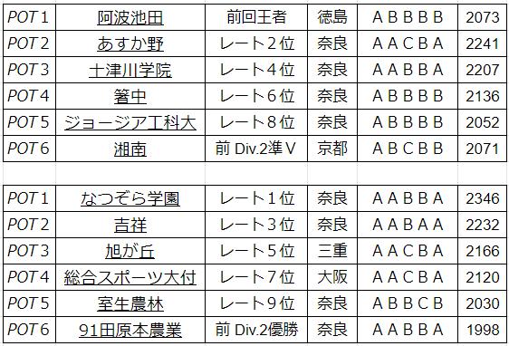 Division.1 POT分け