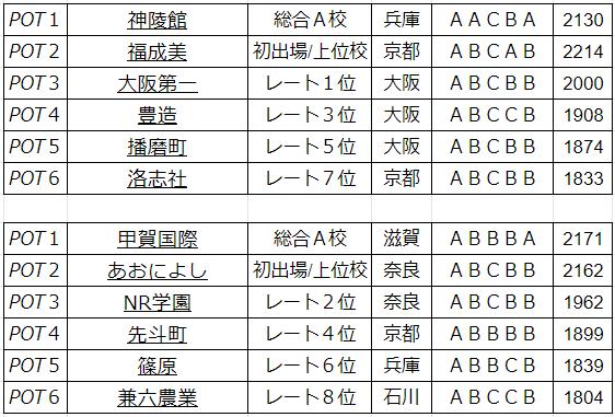 Division.2 POT分け