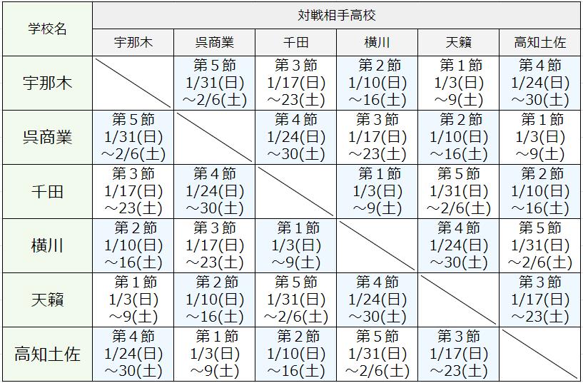 中四国ブロック