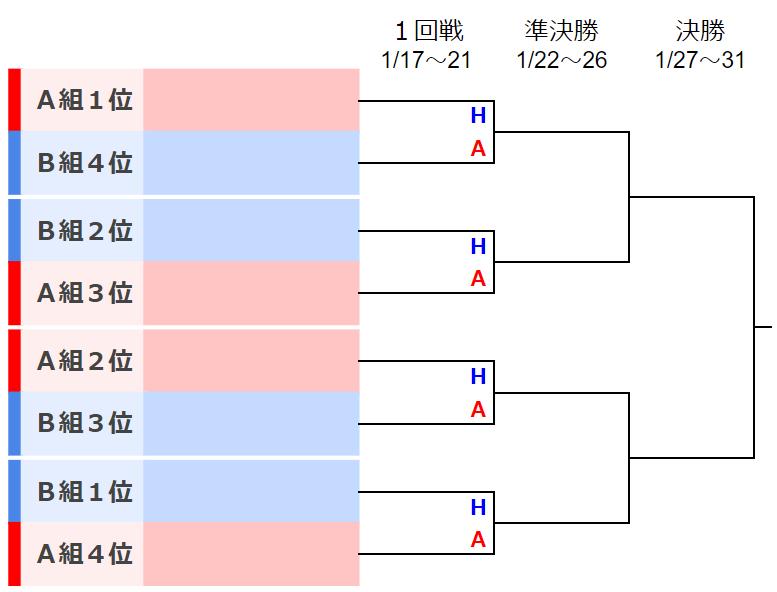 ノックアウトステージ表