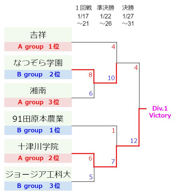 Division.1-KS