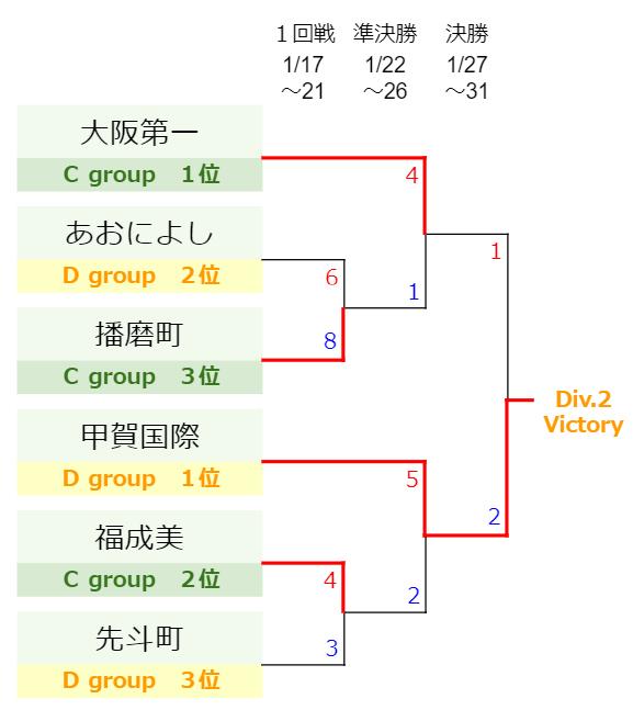 Division.2-KS