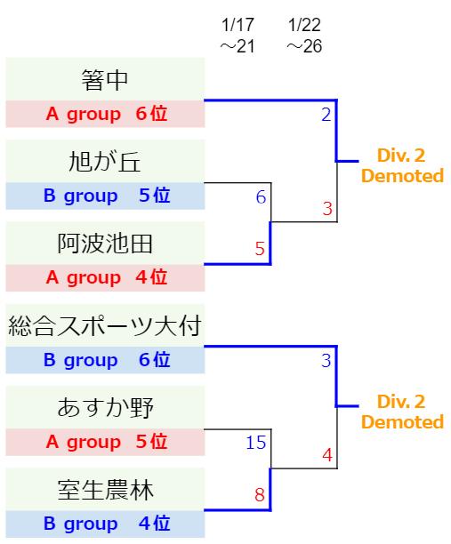 Division.1-逆KS