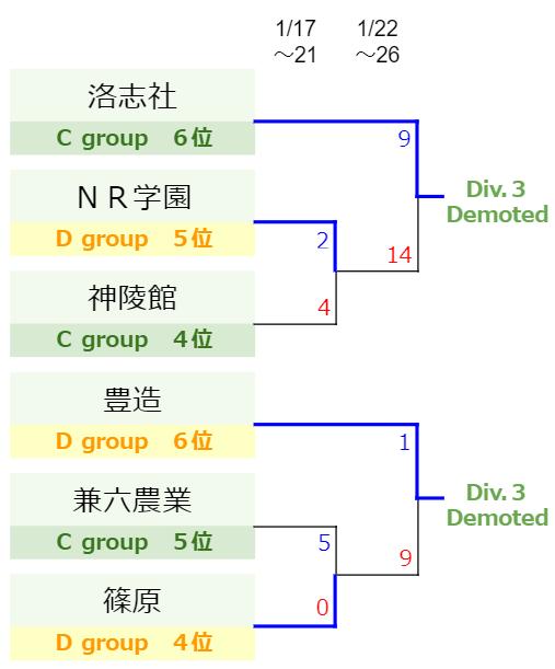 Division.2-逆KS