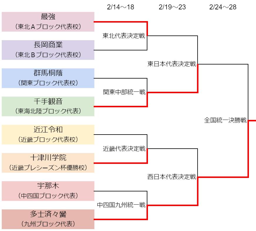 全国トーナメント表