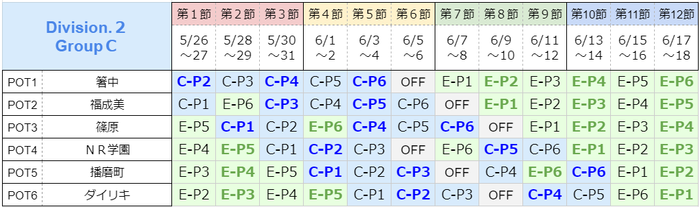 GroupC