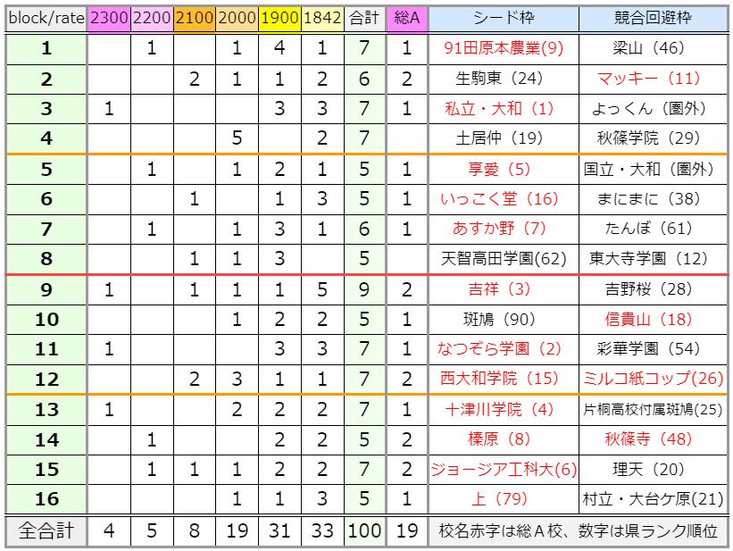21夏-奈良 16ブロック比較