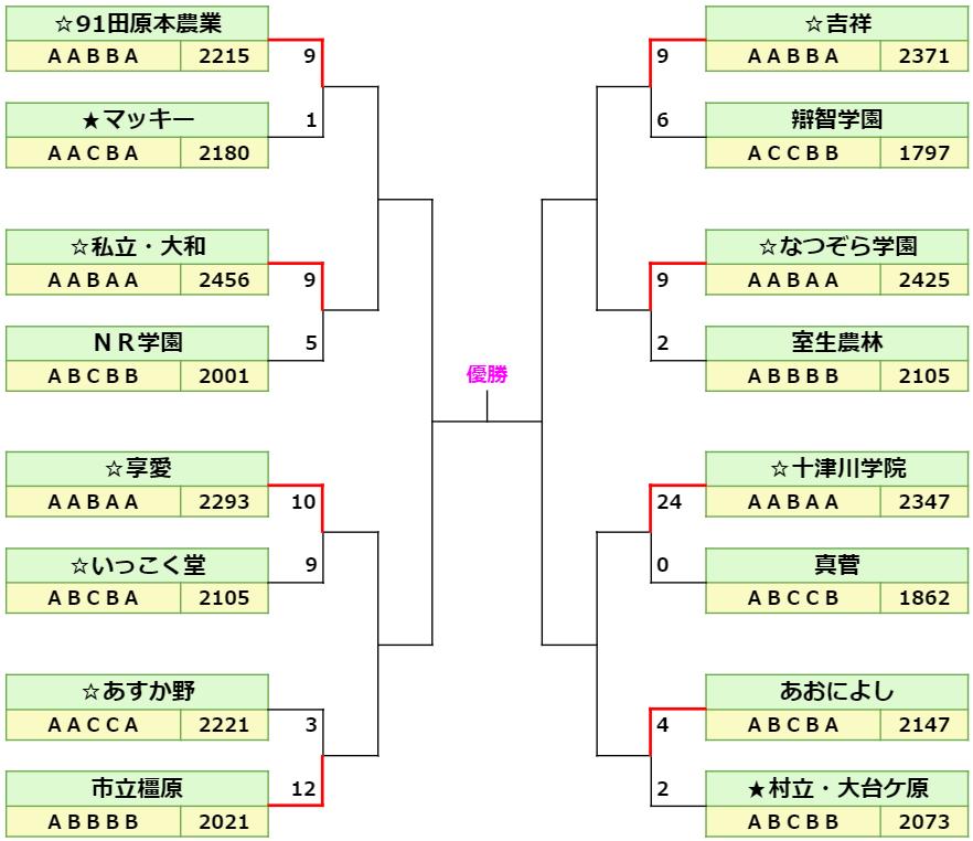 5回戦以降トーナメント表