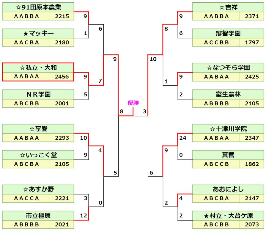 5回戦以降トーナメント表3