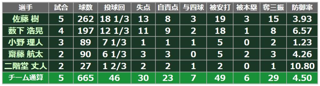 '21夏の甲子園・大和高校 投手陣成績