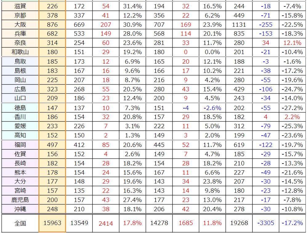 西日本・前回と全盛期との対比
